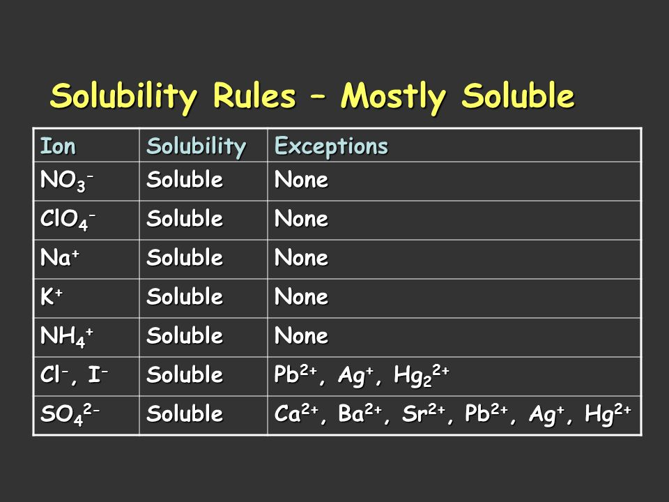 Solubility Rules – Mostly Soluble
