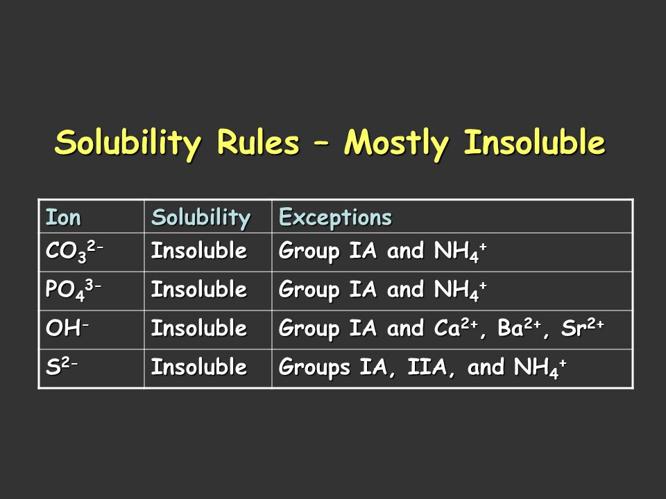 Solubility Rules – Mostly Insoluble