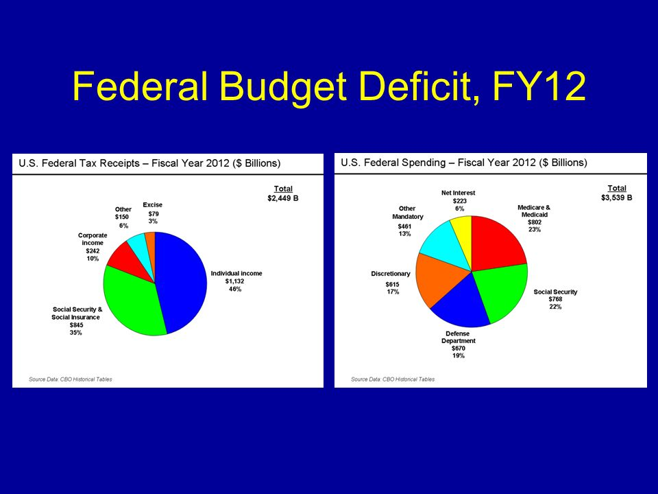 Federal Budget Deficit, FY12