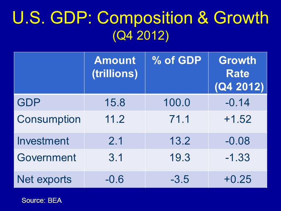 U.S. GDP: Composition & Growth (Q4 2012)