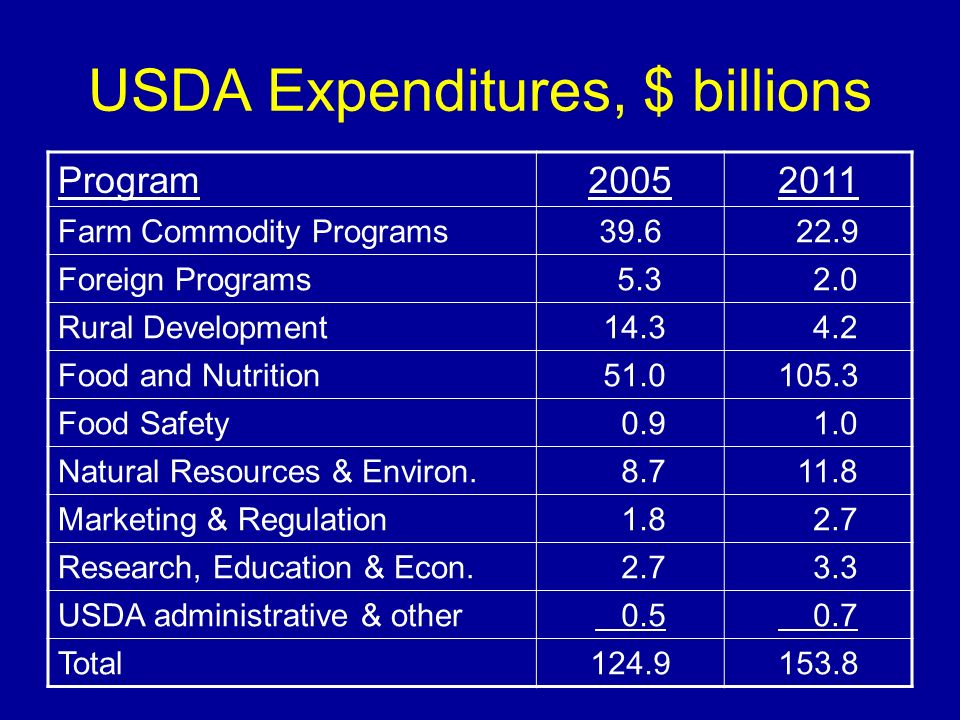 USDA Expenditures, $ billions