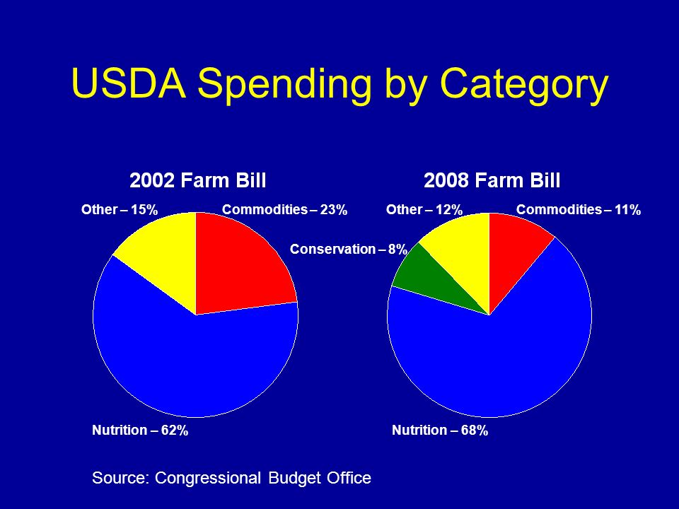 USDA Spending by Category