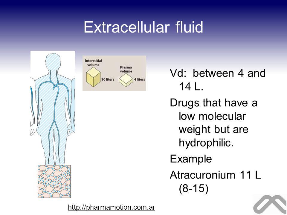 Extracellular fluid Vd: between 4 and 14 L.