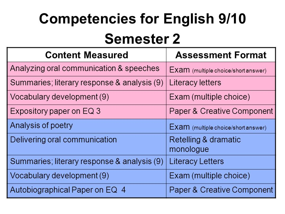 Competencies for English 9/10 Semester 2