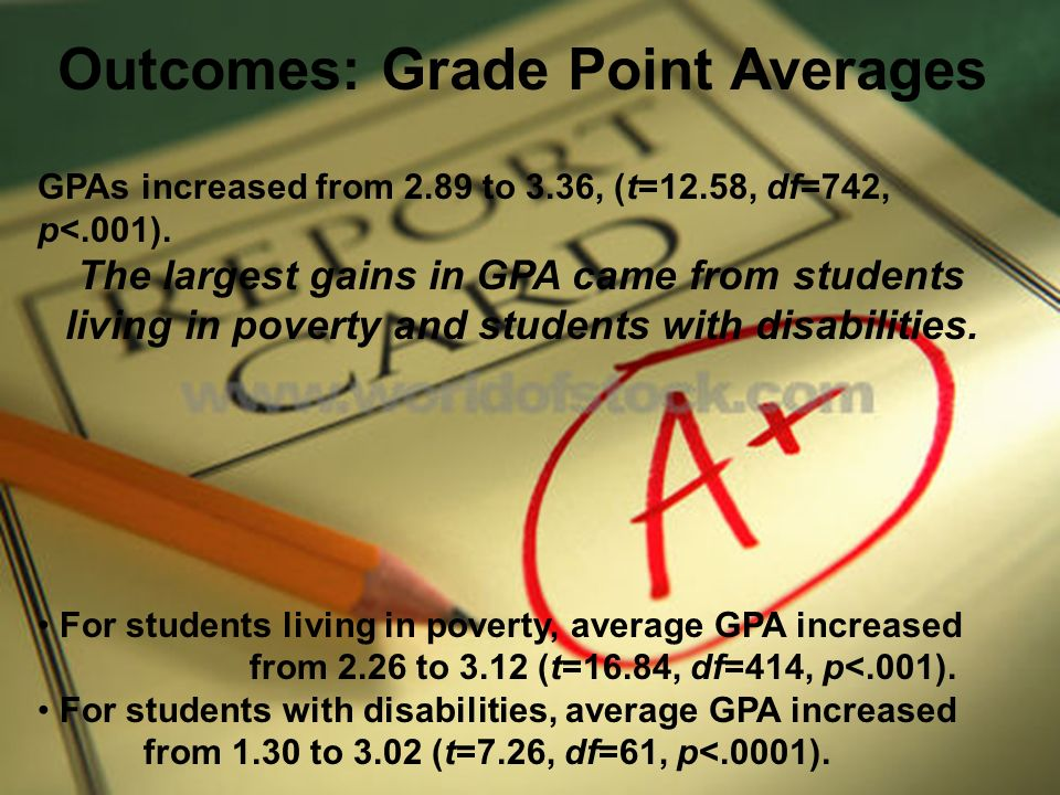 Outcomes: Grade Point Averages