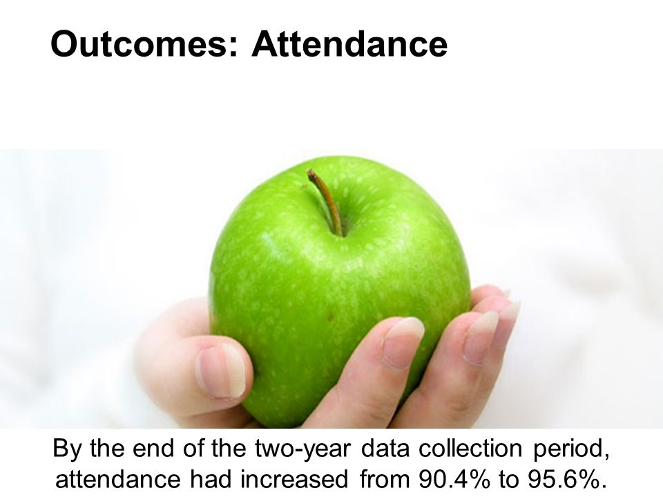 Outcomes: Attendance By the end of the two-year data collection period, attendance had increased from 90.4% to 95.6%.