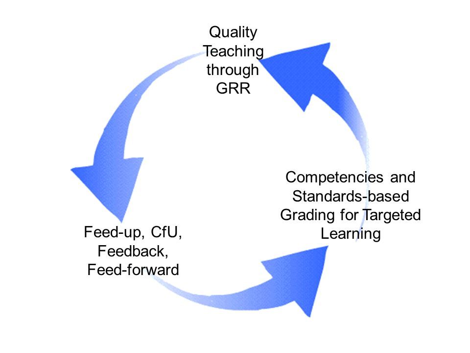 Quality Teaching through GRR