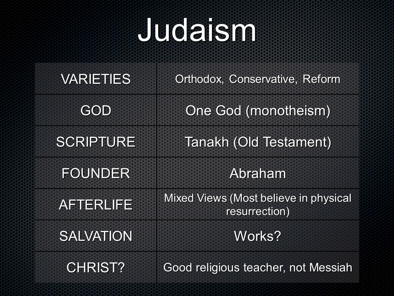 Judaism VARIETIES GOD One God (monotheism) SCRIPTURE