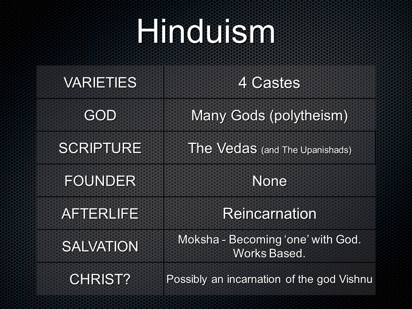 Hinduism 4 Castes Reincarnation VARIETIES GOD Many Gods (polytheism)