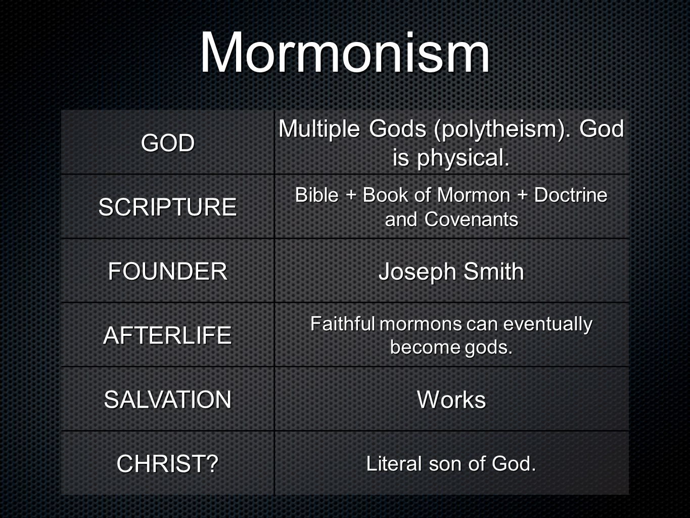 Mormonism GOD Multiple Gods (polytheism). God is physical. SCRIPTURE