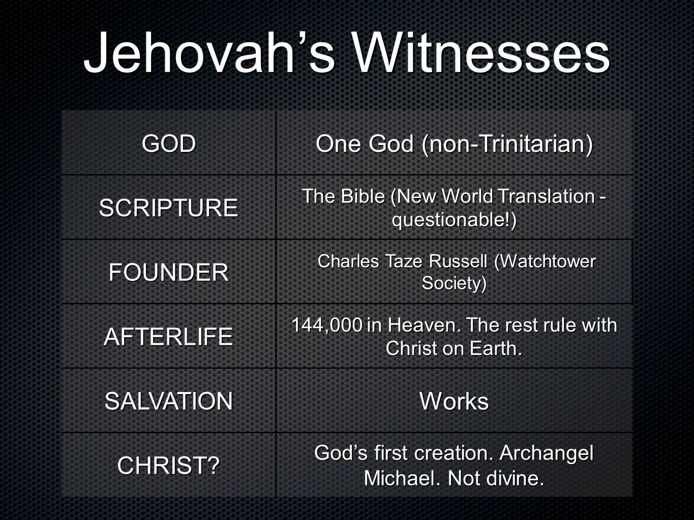 Jehovah's Witnesses GOD One God (non-Trinitarian) SCRIPTURE FOUNDER
