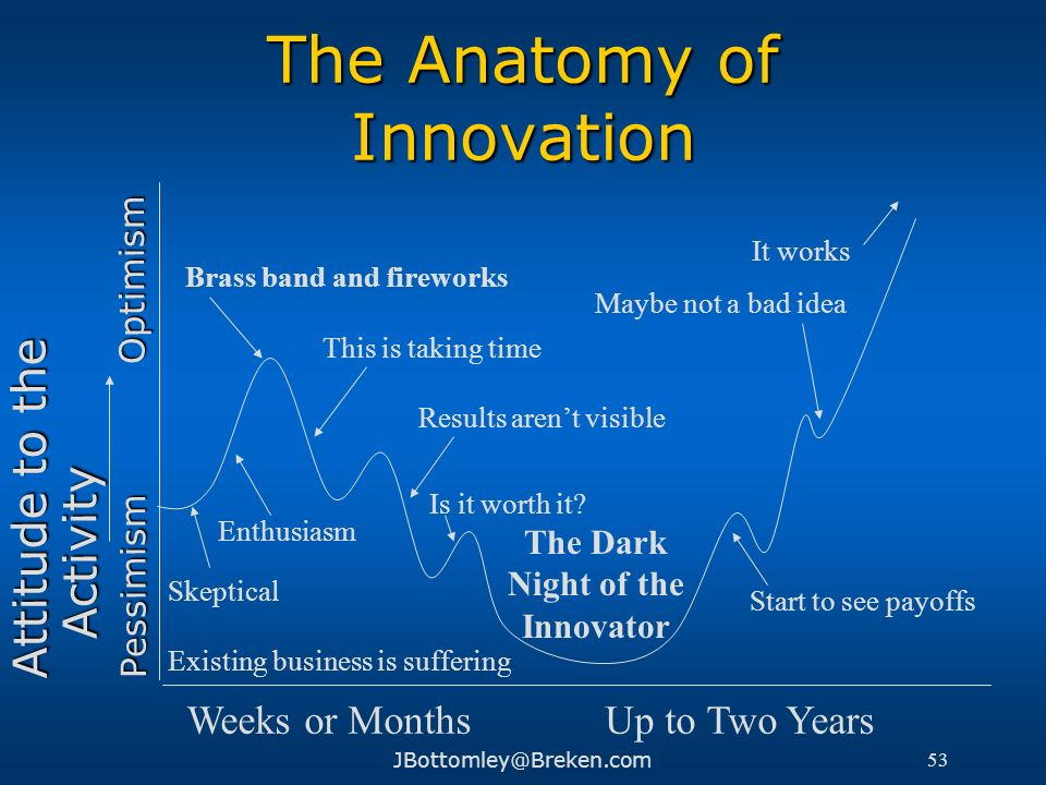 The Anatomy of Innovation