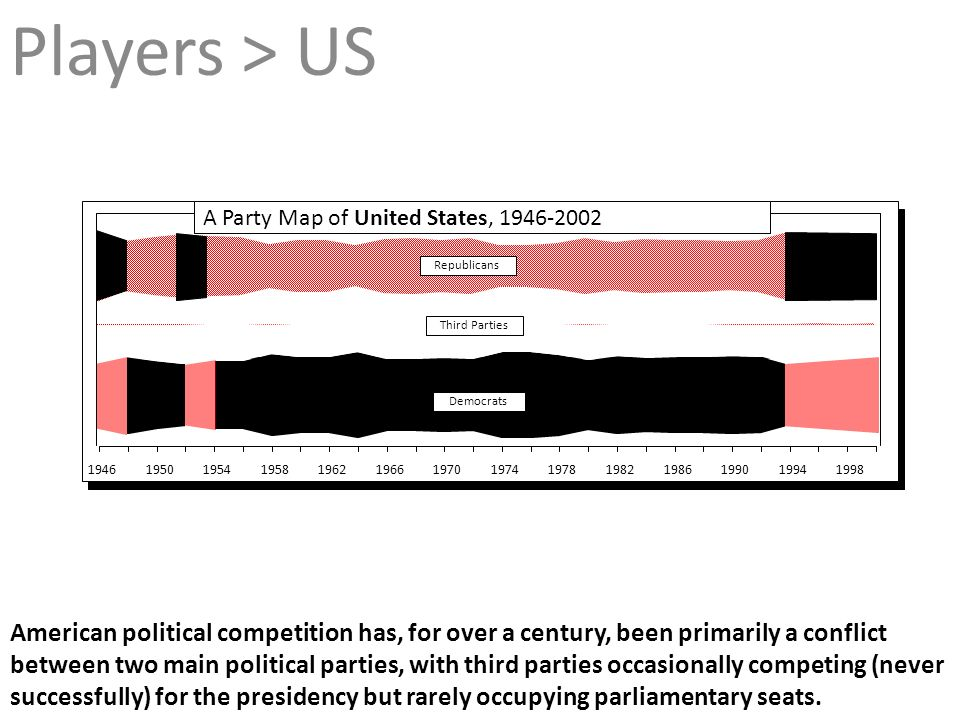 Players > US A Party Map of United States, 1946-2002. Republicans. Third Parties. Democrats. 1946.