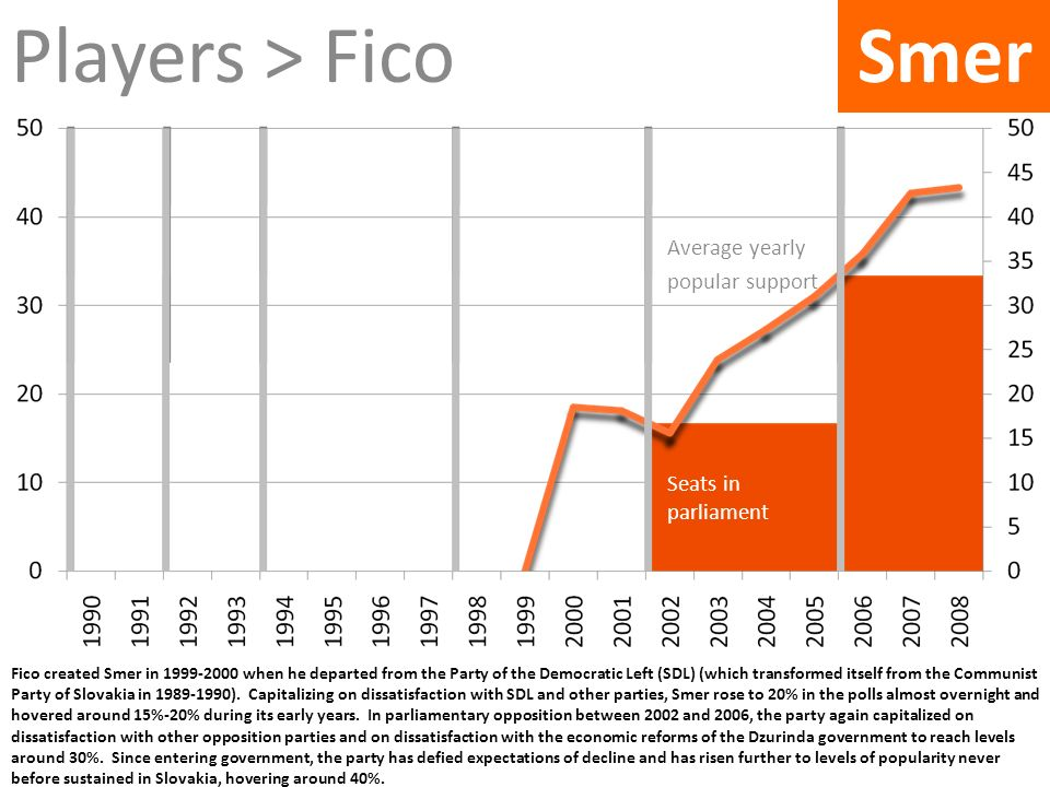 Players > Fico Smer SNS Average yearly popular support