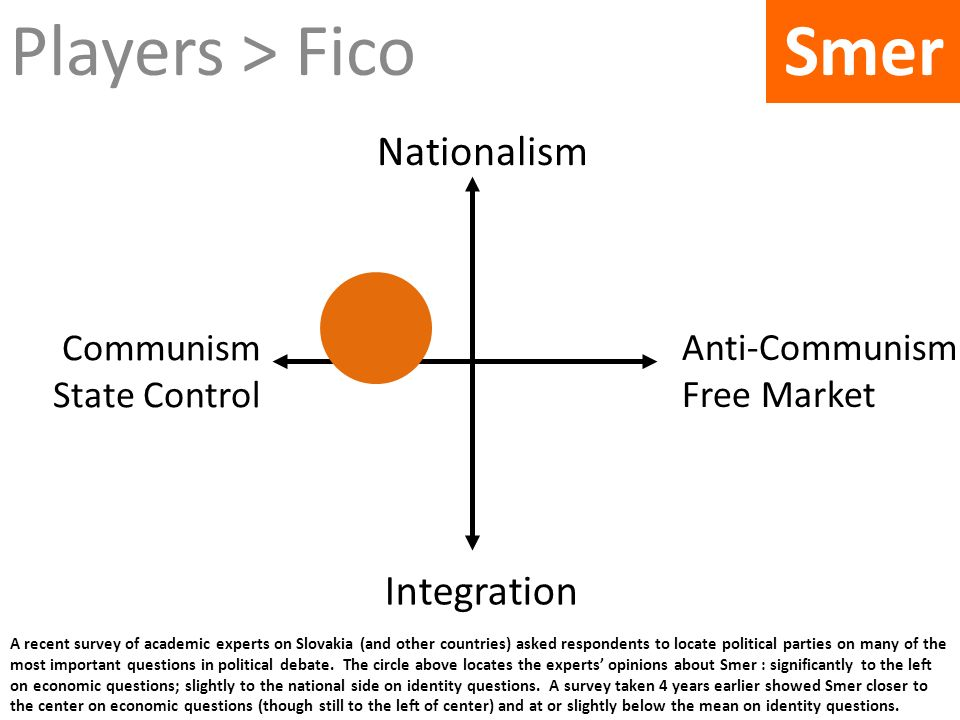 Players > Fico Smer Nationalism Integration Communism State Control