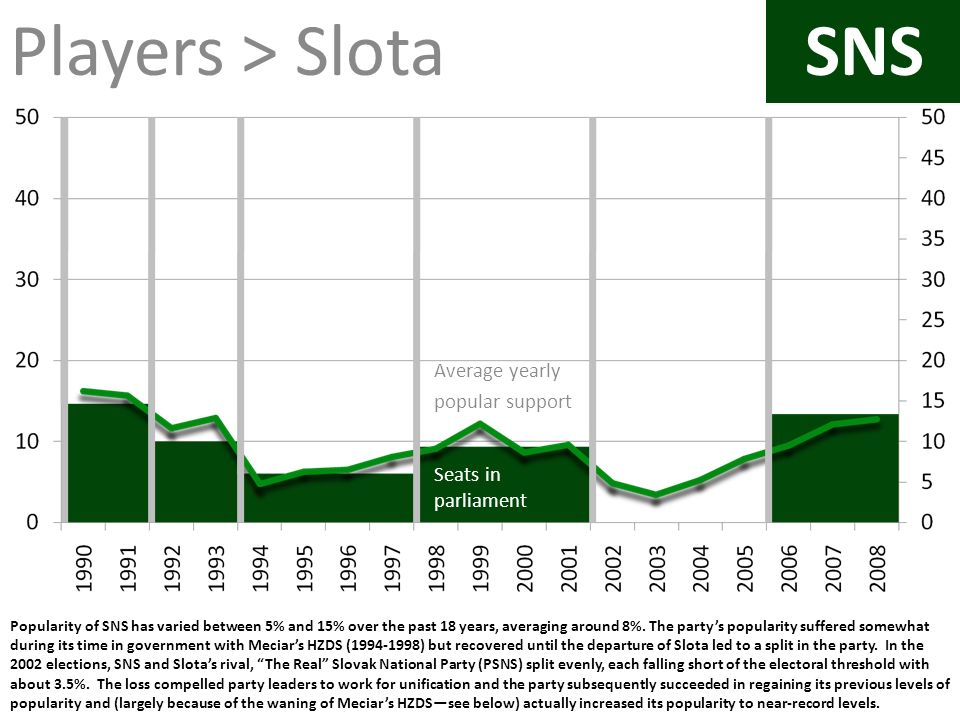 Players > Slota SNS SNS Average yearly popular support