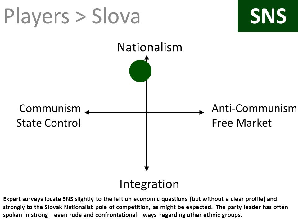 Players > Slova SNS Nationalism Integration Communism State Control