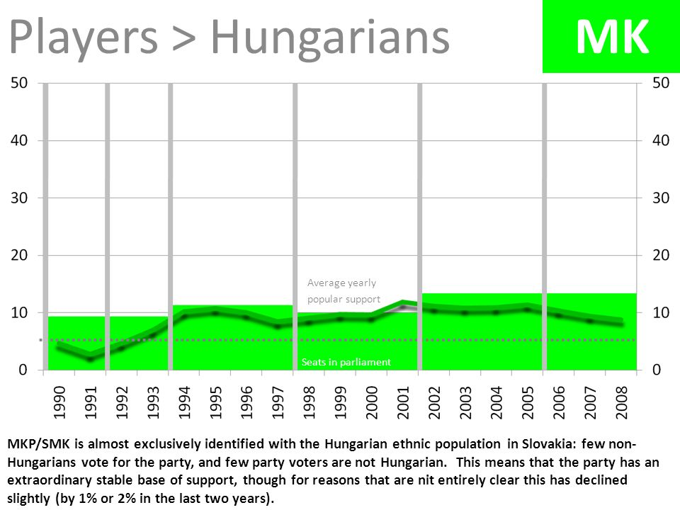 Players > Hungarians