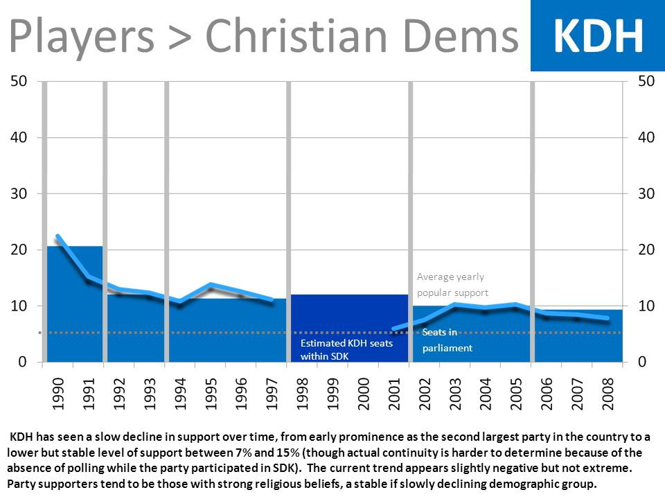 Players > Christian Dems