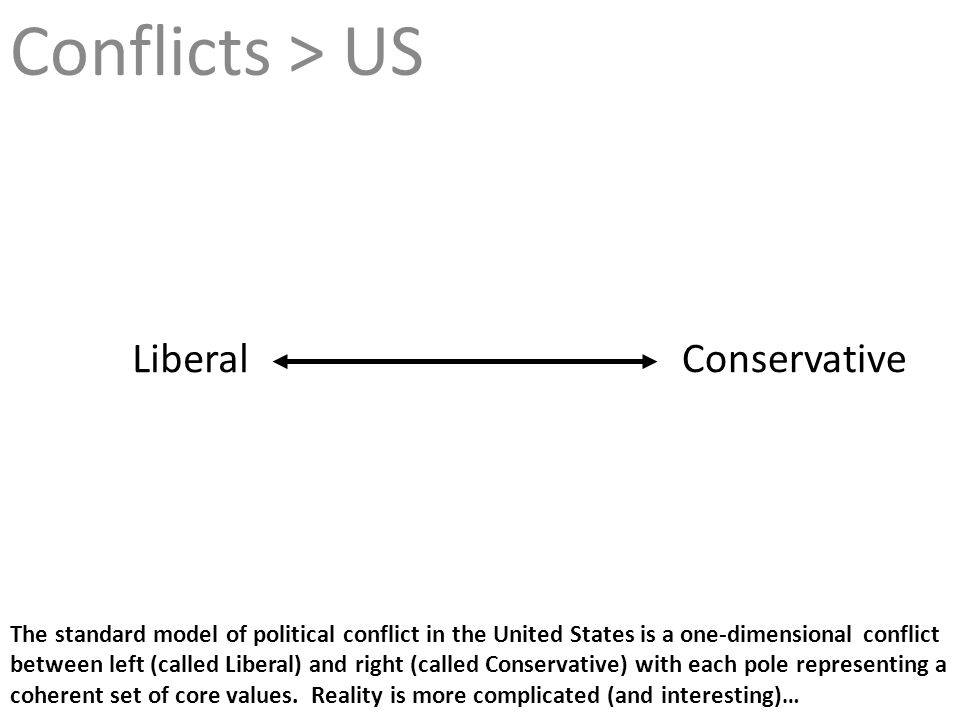 Conflicts > US Liberal Conservative