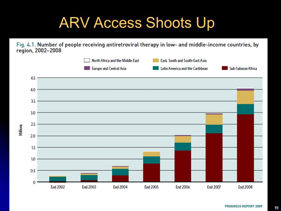 ARV Access Shoots Up 19 19
