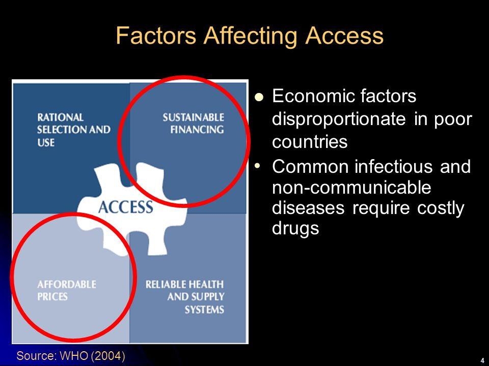 Factors Affecting Access