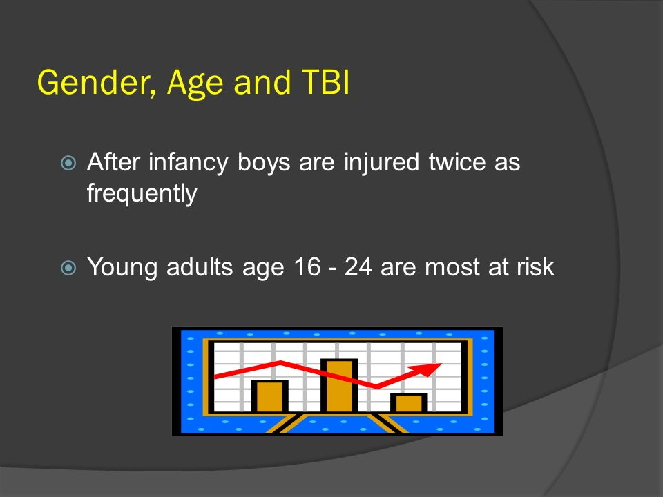 Gender, Age and TBI After infancy boys are injured twice as frequently