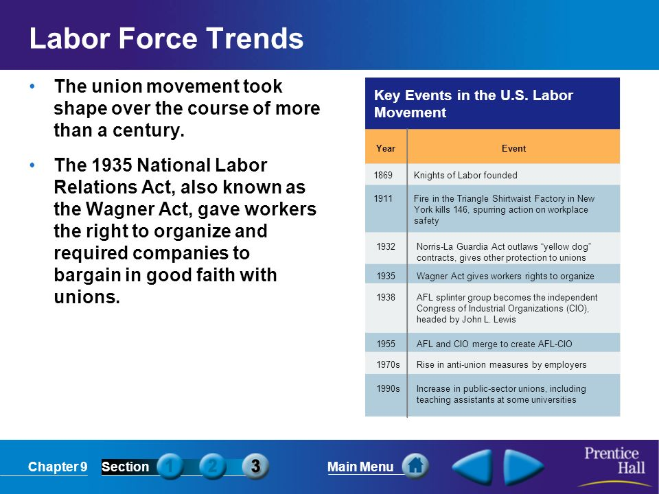 Labor Force Trends Key Events in the U.S. Labor Movement. Year. Event. The union movement took shape over the course of more than a century.