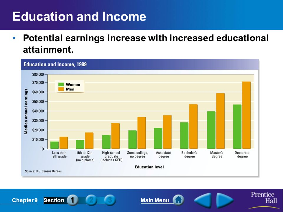 Education and Income Potential earnings increase with increased educational attainment.