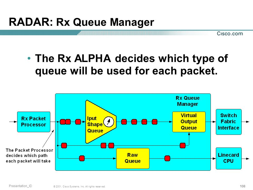 RADAR: Rx Queue Manager