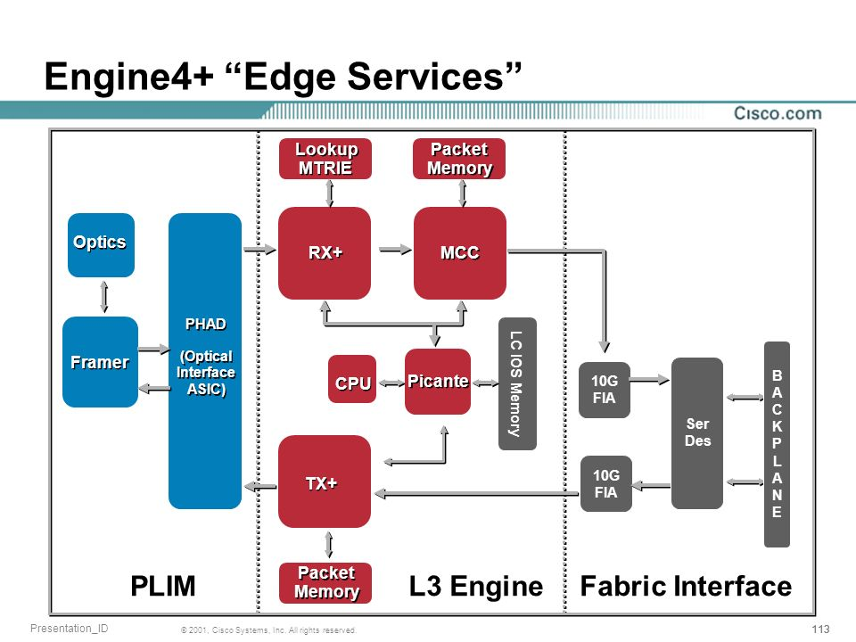 Engine4+ Edge Services