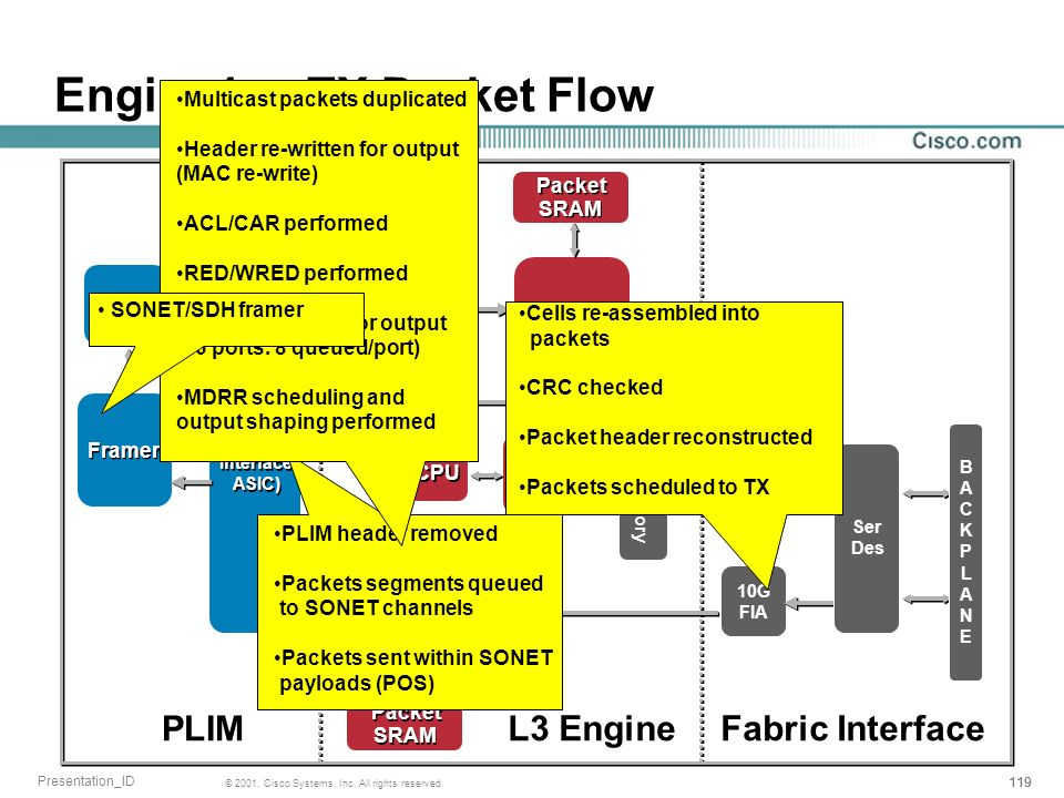 Engine4+ - TX Packet Flow