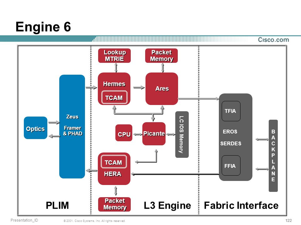 Engine 6 PLIM L3 Engine Fabric Interface Lookup MTRIE Packet Memory