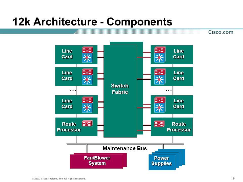 12k Architecture - Components