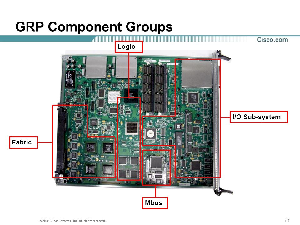 GRP Component Groups Logic I/O Sub-system Fabric Mbus