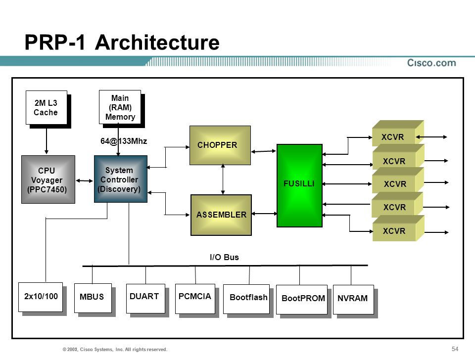 PRP-1 Architecture 64@133Mhz FUSILLI I/O Bus 2x10/100 MBUS DUART
