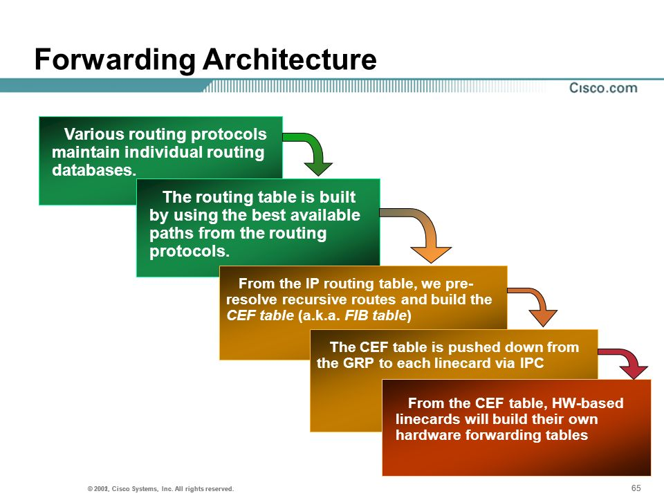 Forwarding Architecture