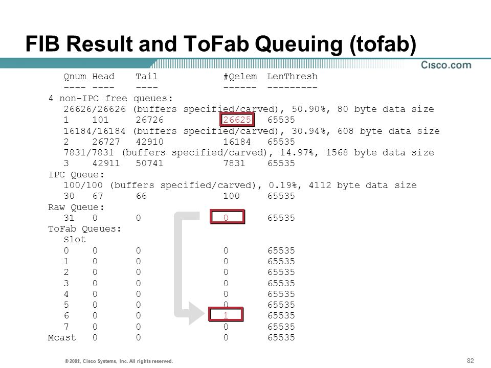 FIB Result and ToFab Queuing (tofab)
