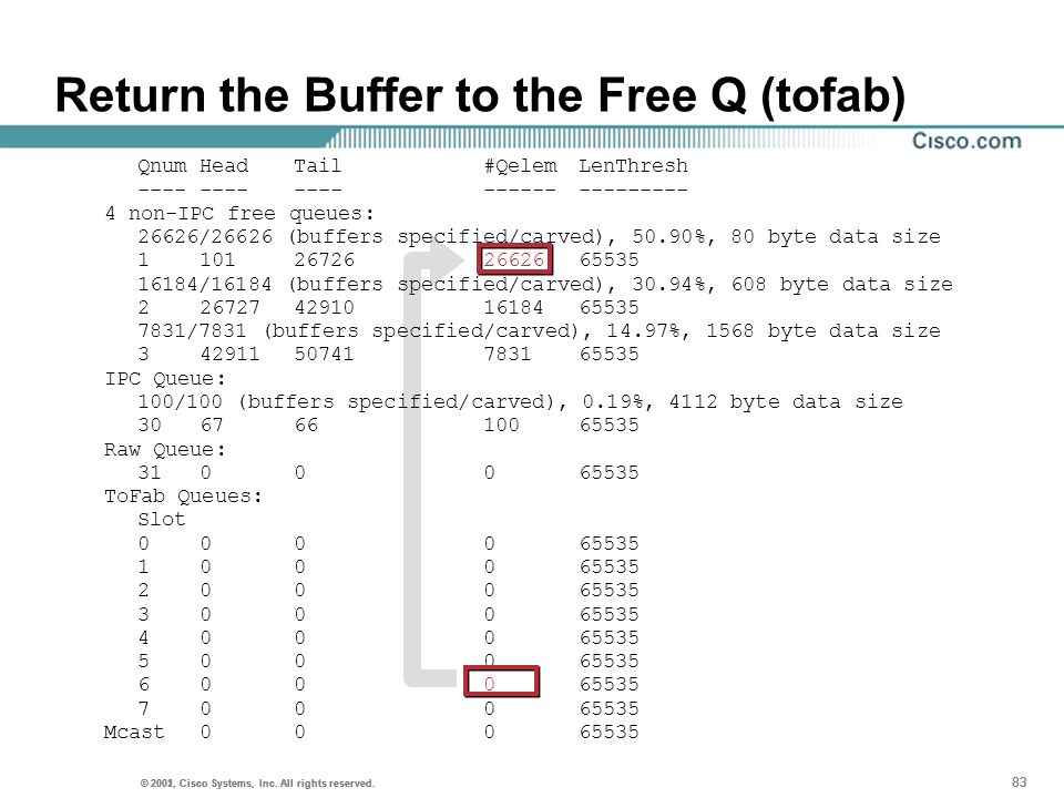 Return the Buffer to the Free Q (tofab)