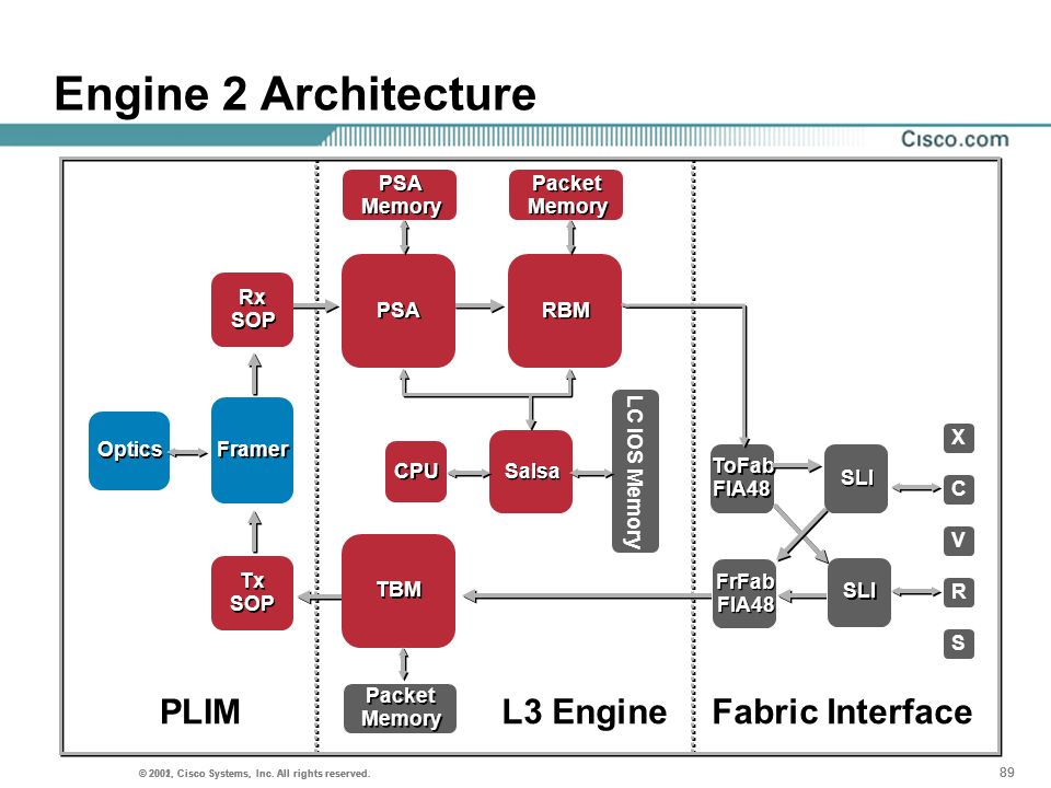 Engine 2 Architecture PLIM L3 Engine Fabric Interface PSA Memory