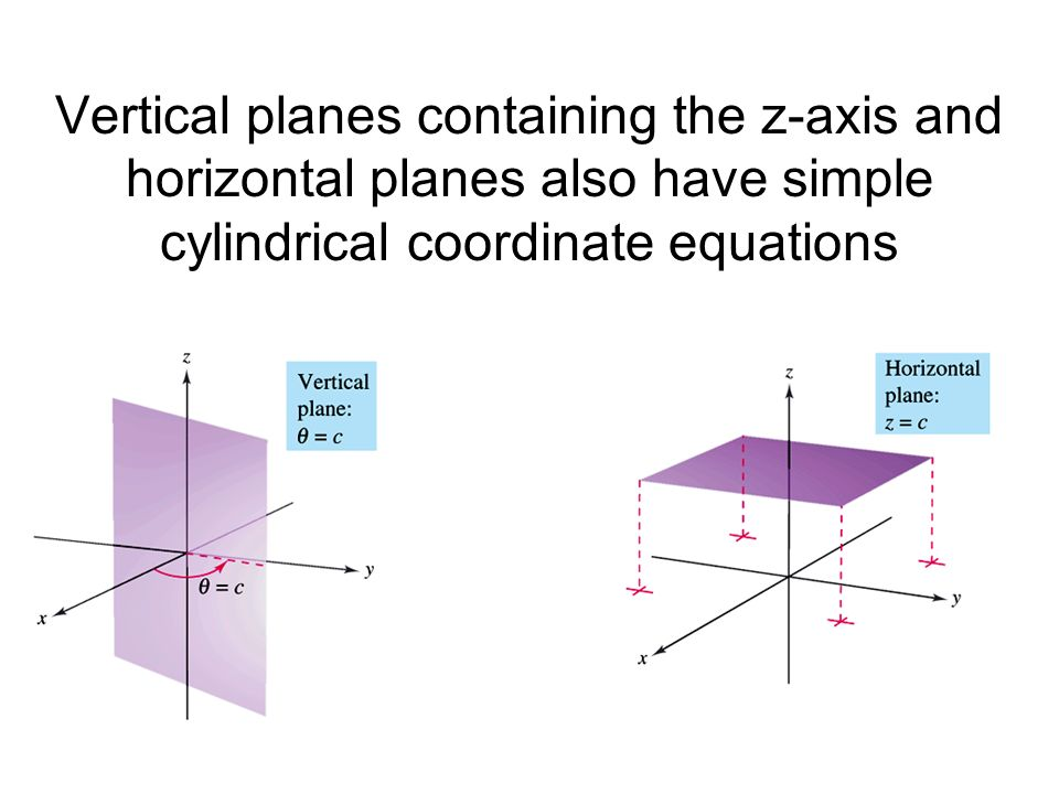 Vertical planes containing the z-axis and horizontal planes also have simple cylindrical coordinate equations
