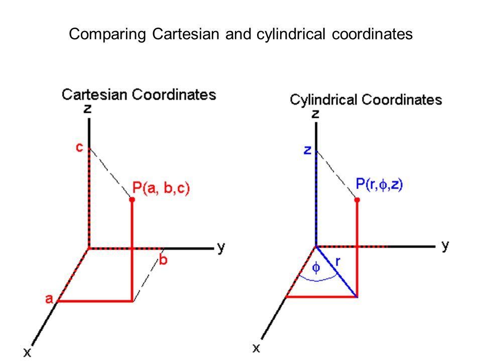 Comparing Cartesian and cylindrical coordinates