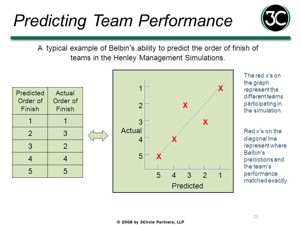 Predicting Team Performance