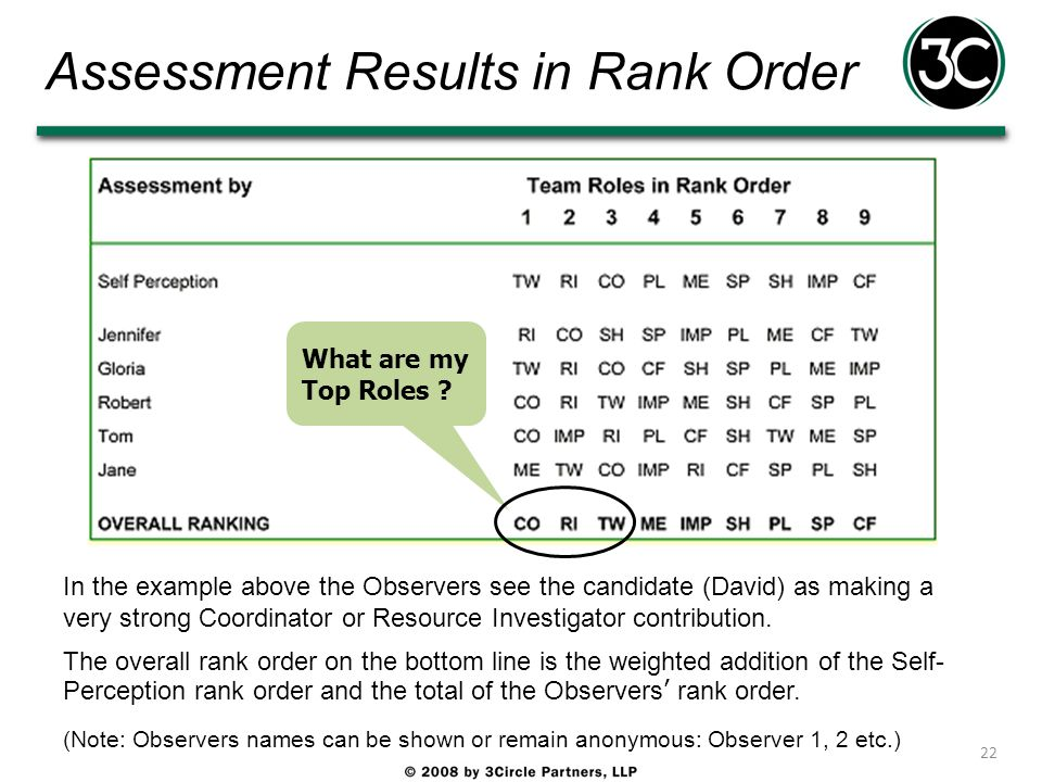 Assessment Results in Rank Order