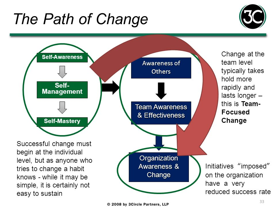 The Path of Change Change at the team level typically takes hold more rapidly and lasts longer – this is Team-Focused Change.