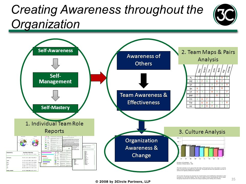 Creating Awareness throughout the Organization