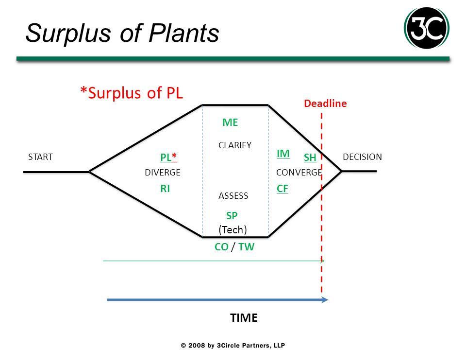 Surplus of Plants *Surplus of PL TIME Deadline ME IM PL* SH RI CF SP