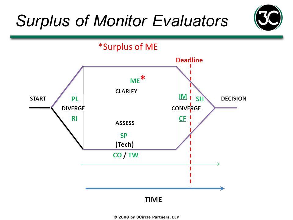 Surplus of Monitor Evaluators