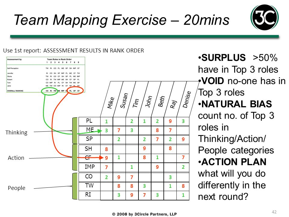 Team Mapping Exercise – 20mins