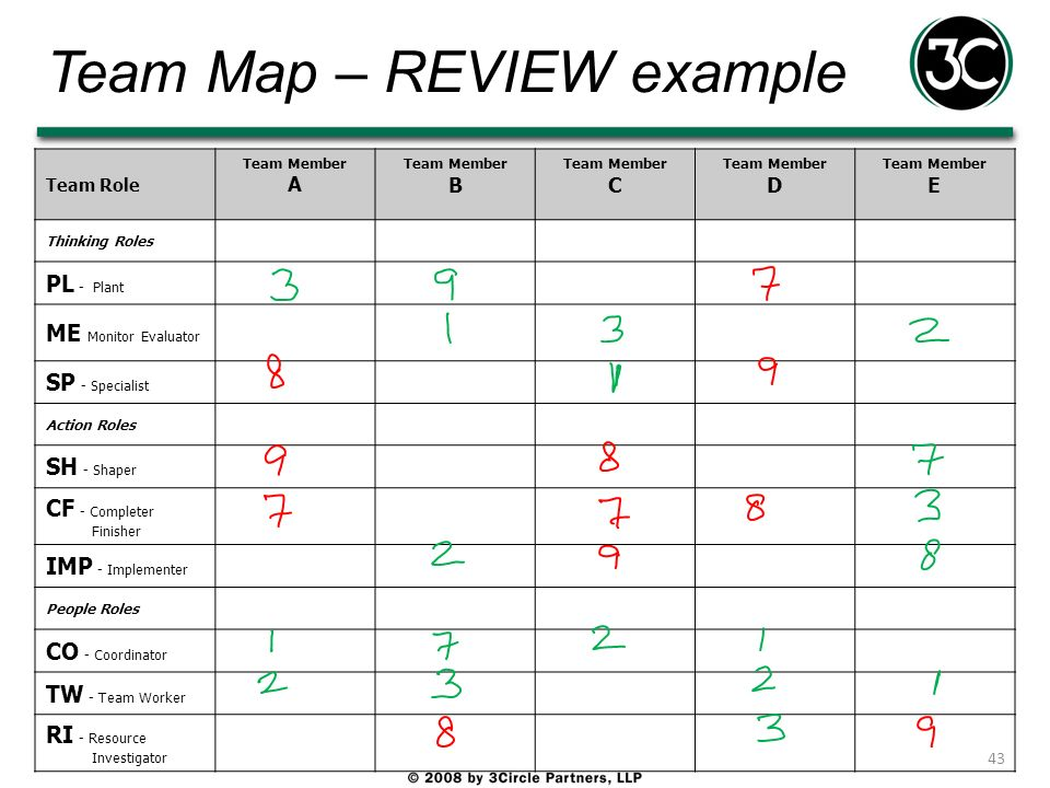 Team Map – REVIEW example